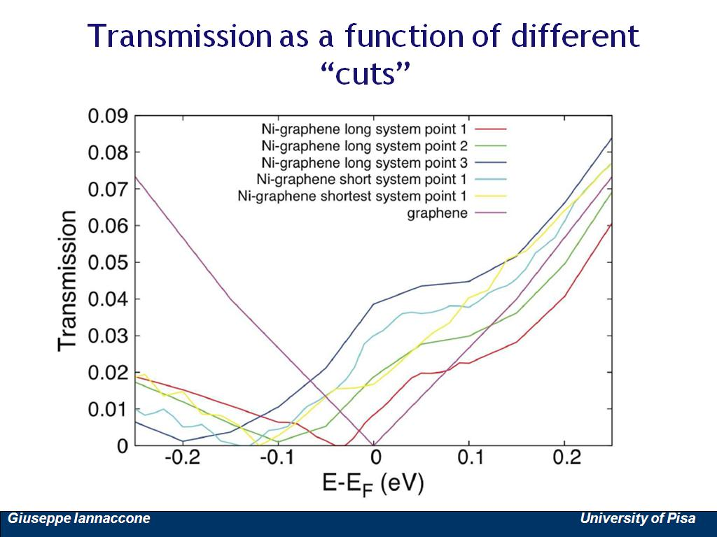 Transmission as a function of different
