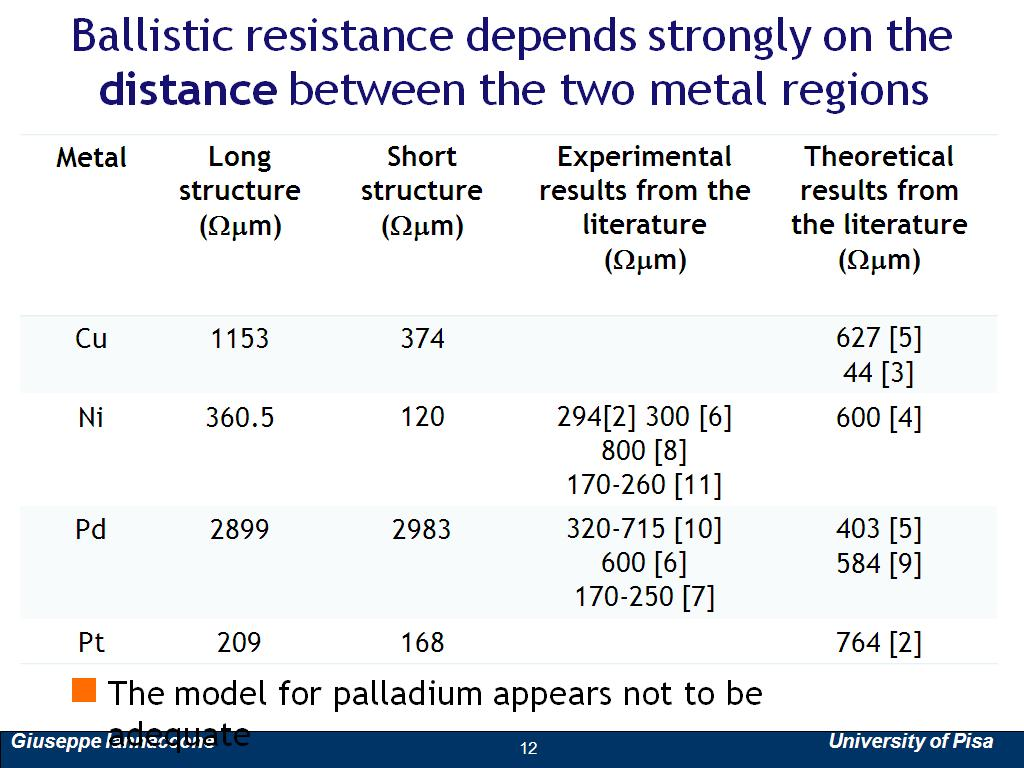 Ballistic resistance depends strongly on the distance between the two metal regions