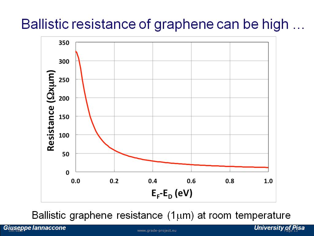 Ballistic resistance of graphene can be high …