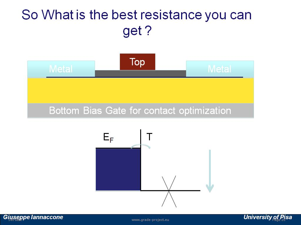 So What is the best resistance you can get ?