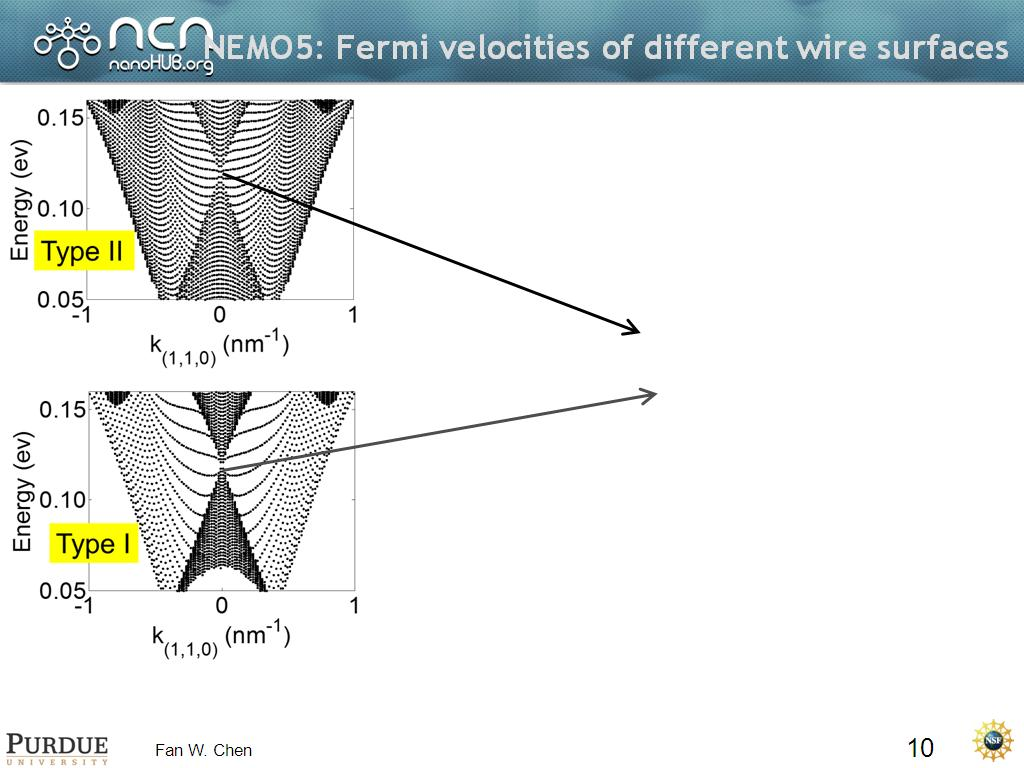 Resources Nemo5 Why Must We Treat Topological Triangle Fan Wiring Diagram Fermi Velocities Of Different Wire Surfaces