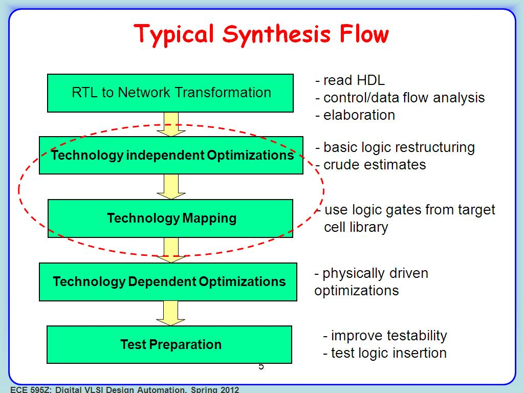 Typical Synthesis Flow
