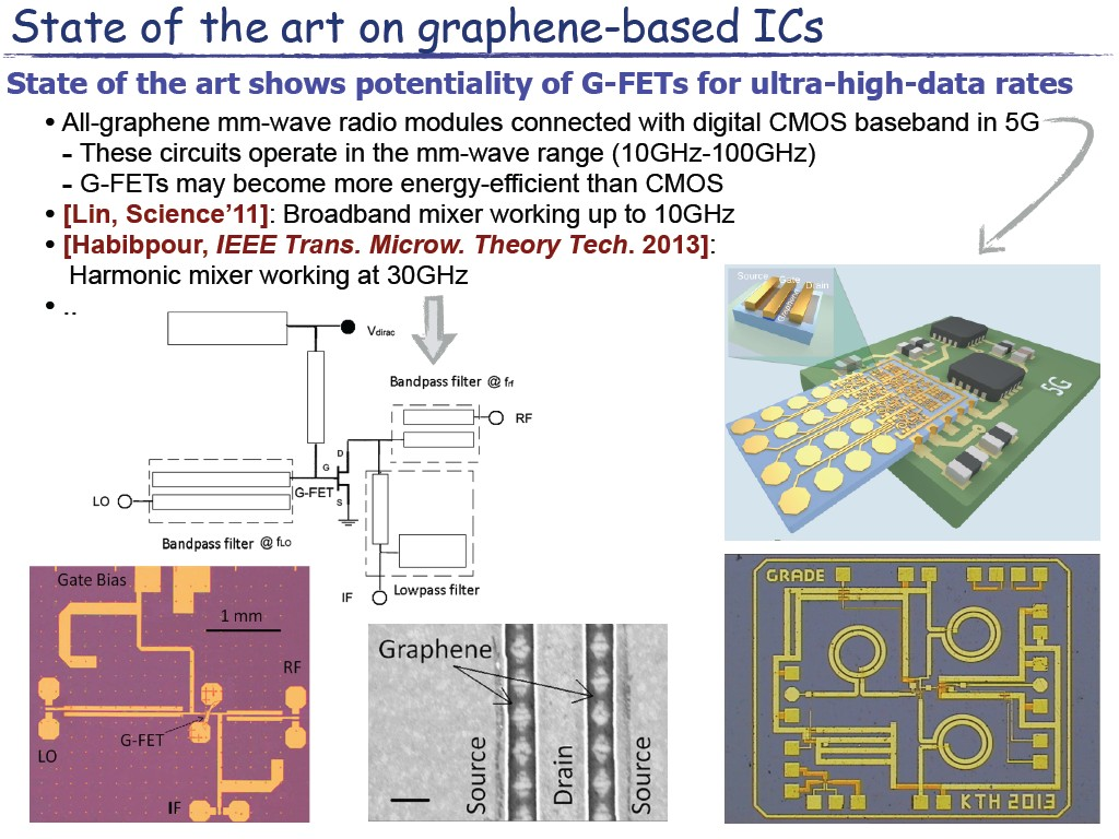 State of the art on graphene-based ICs