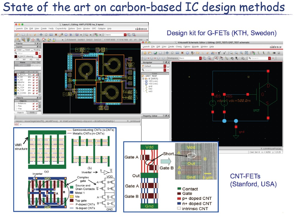 State of the art on carbon-based IC design methods