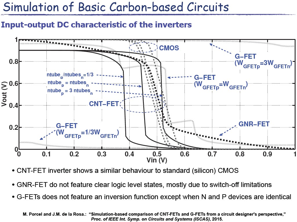 Simulation of Basic Carbon-based Circuits