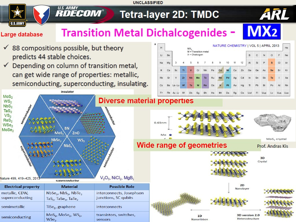 New Trans Am >> nanoHUB.org - Resources: Electronic and Vibrational Properties of 2D Materials from Monolayer to ...