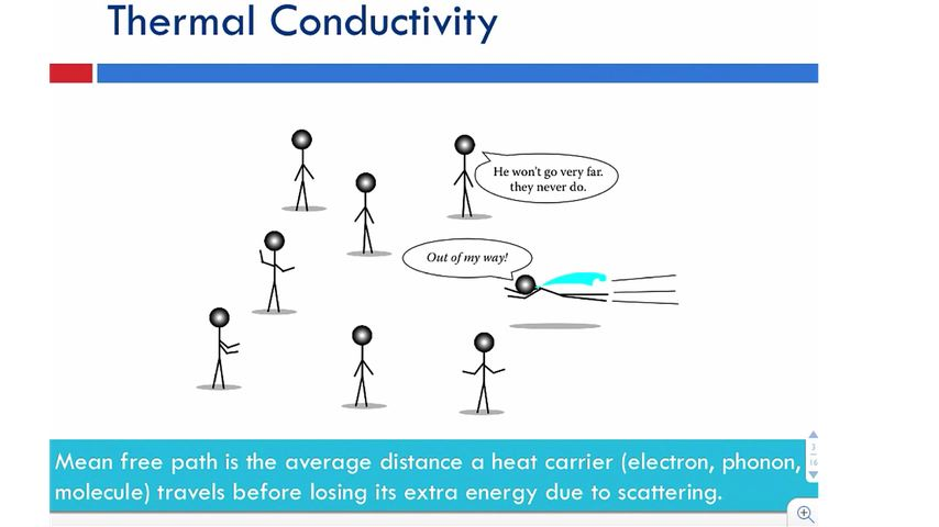 Thermal Conductivity