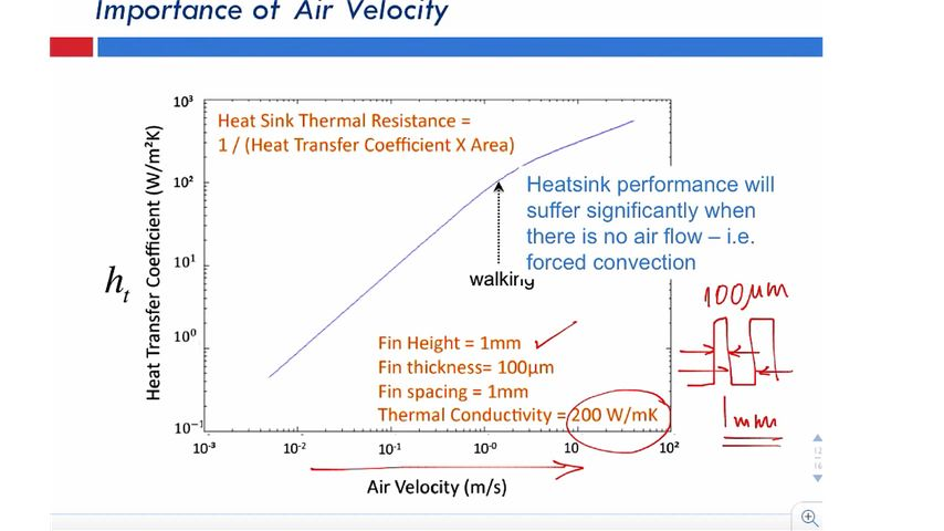 Importance of Air Velocity