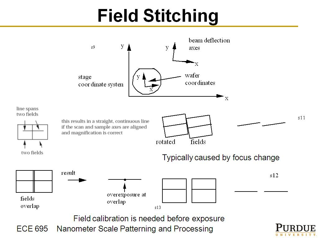 Resources Ece 695q Lecture 18 Electron Beam Deflection Diagram Field Stitching 001546