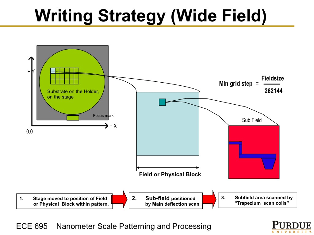 Resources Ece 695q Lecture 19 Vector Beam Physicalblockdiagramjpg Writing Strategy Wide Field