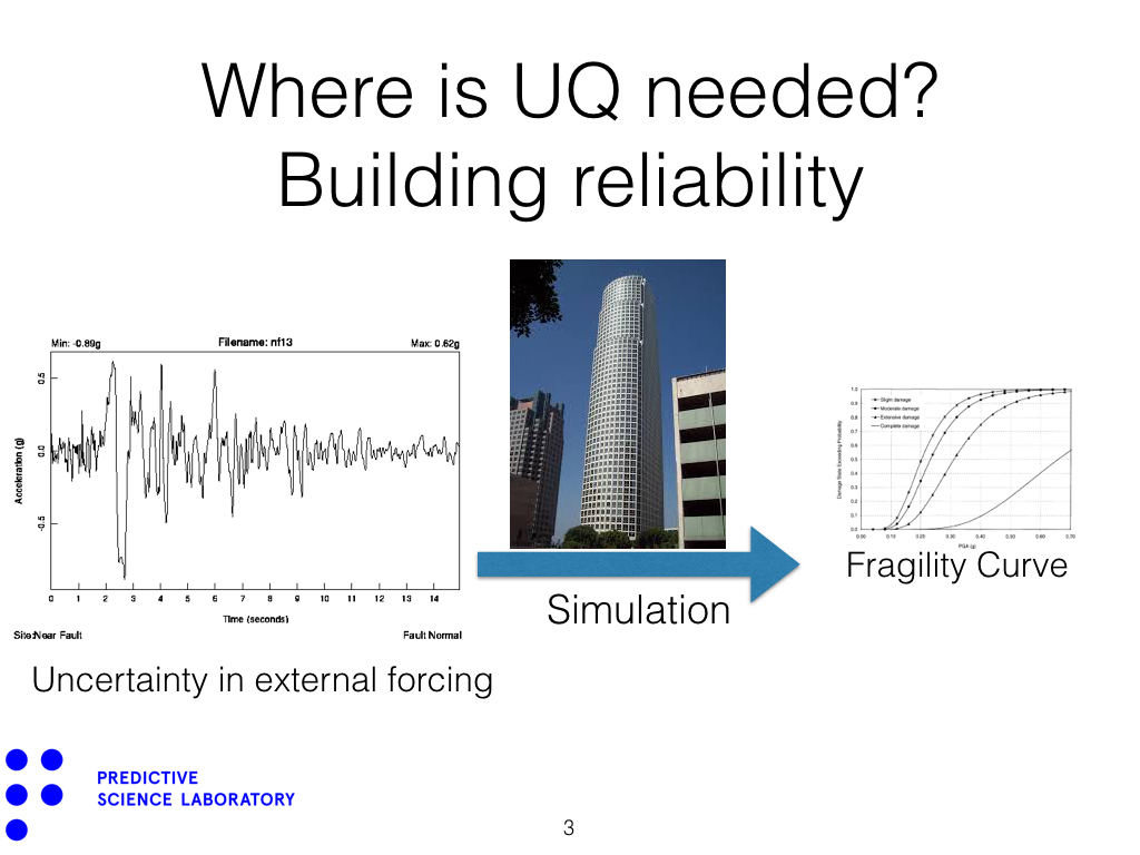 Where is UQ needed? Building reliability