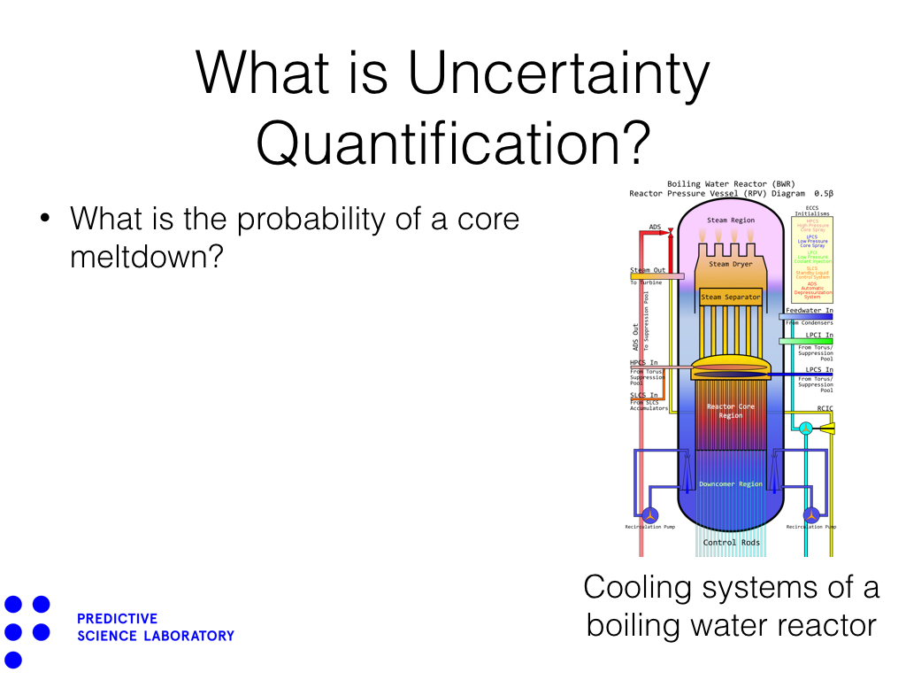 What is Uncertainty Quantification?