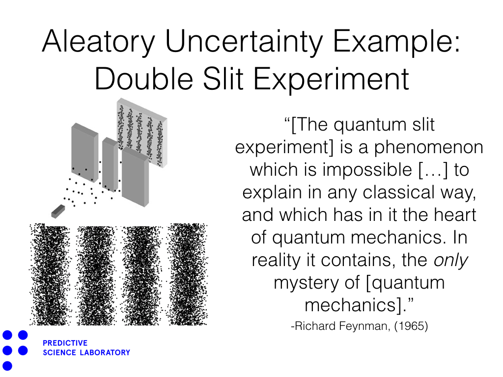 Aleatory Uncertainty Example: Double Slit Experiment