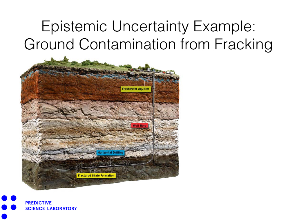 Epistemic Uncertainty Example: Ground Contamination from Fracking