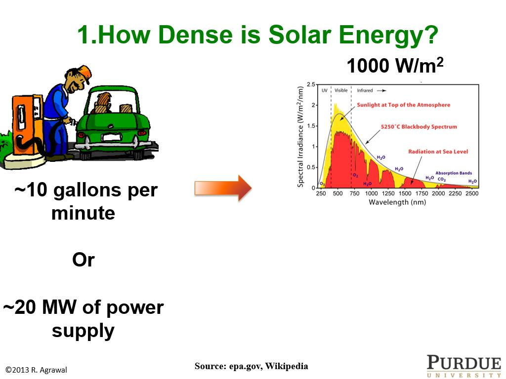 Resources Solar Energy Some Challenges And 2000 Rm 250 Engine Diagram 1how Dense Is