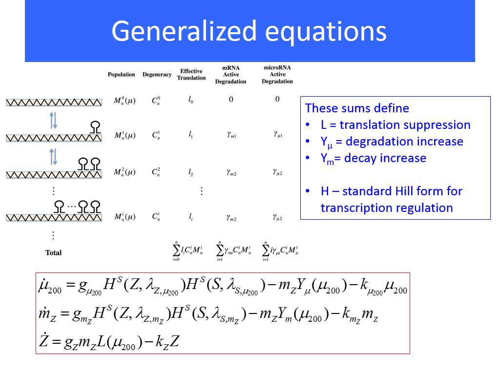 Generalized equations
