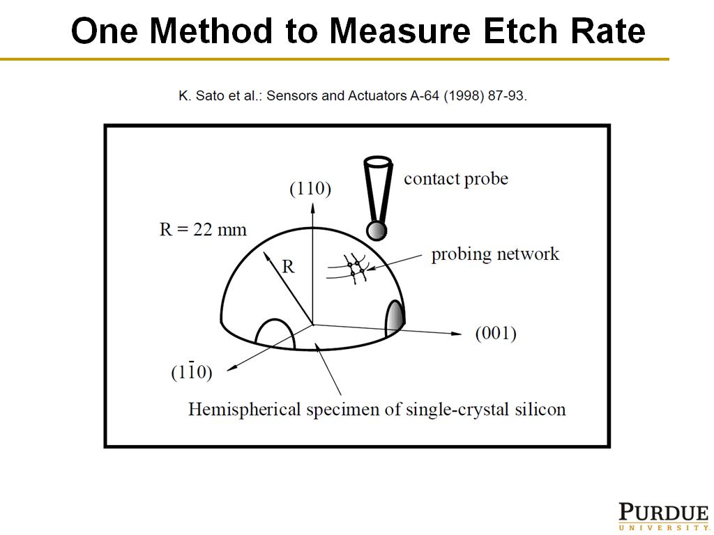One Method to Measure Etch Rate