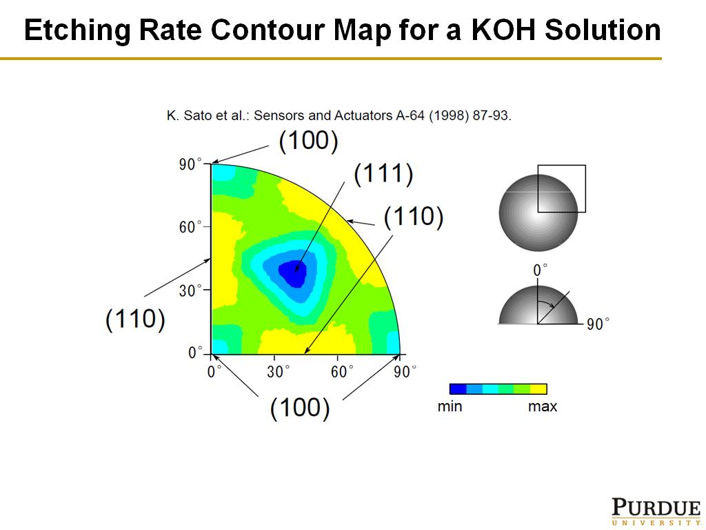 Etching Rate Contour Map for a KOH Solution