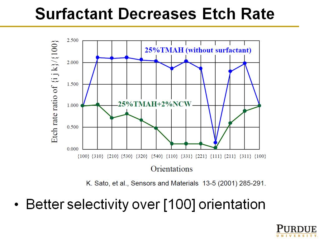 Surfactant Decreases Etch Rate