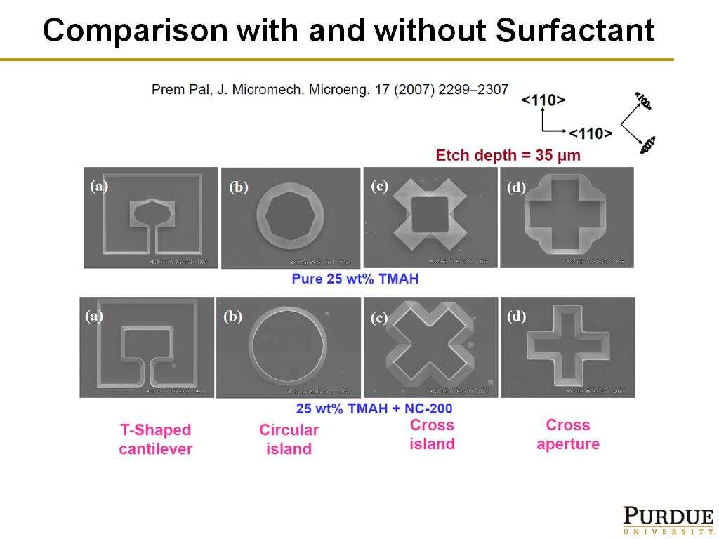 Comparison with and without Surfactant
