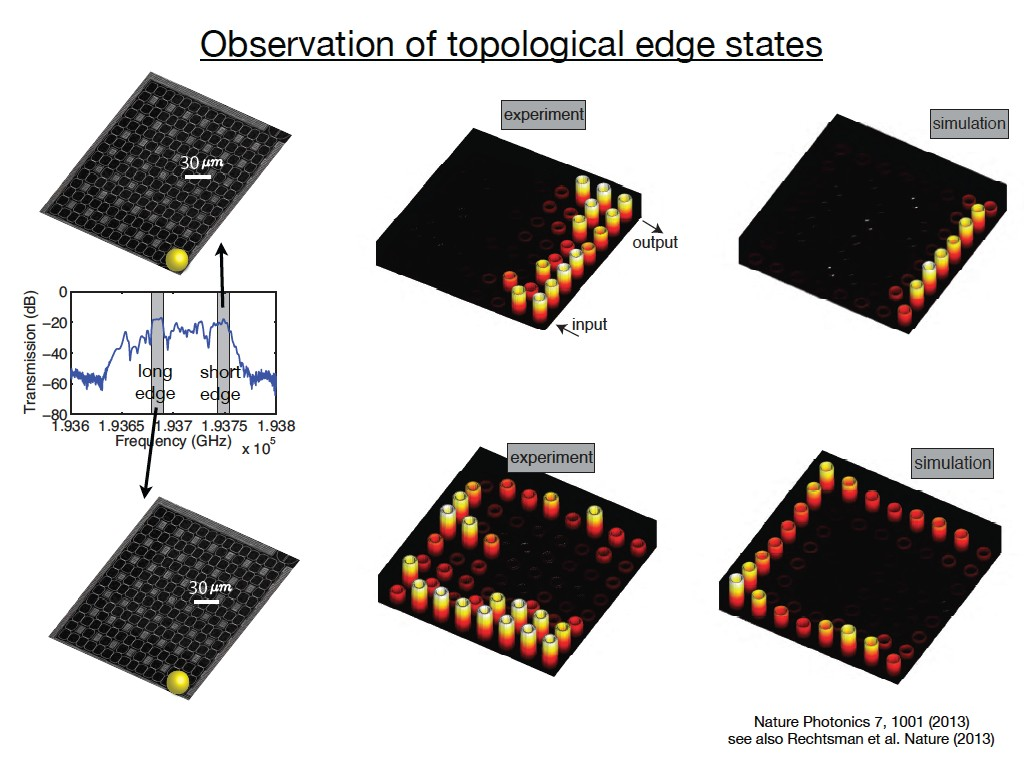 Observation of topological edge states