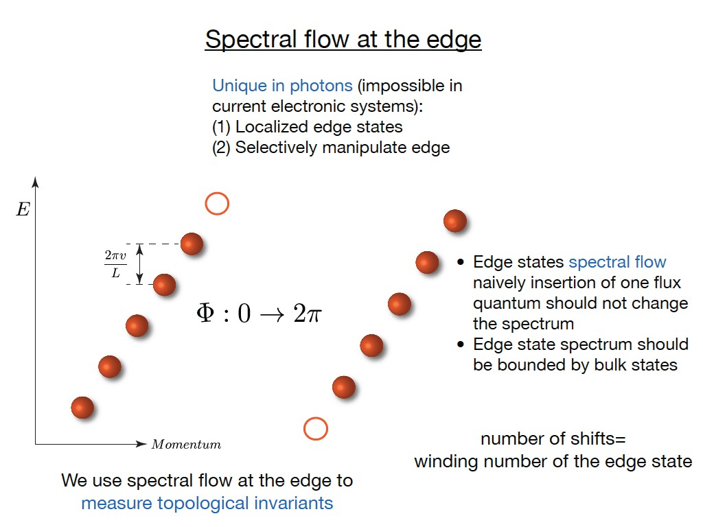 Spectral flow at the edge