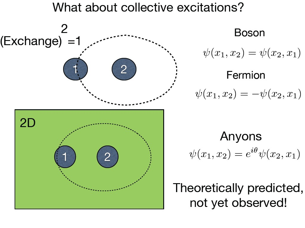 What about collective excitations?