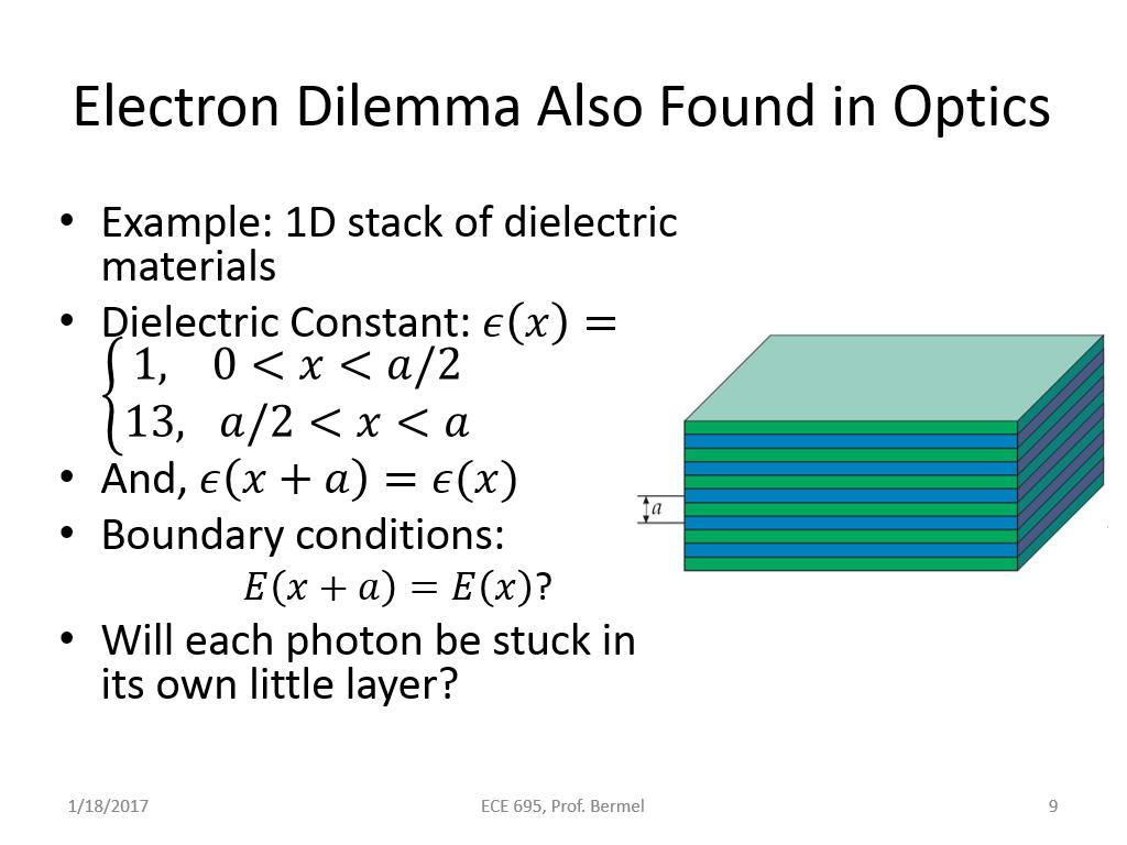 Electron Dilemma Also Found in Optics