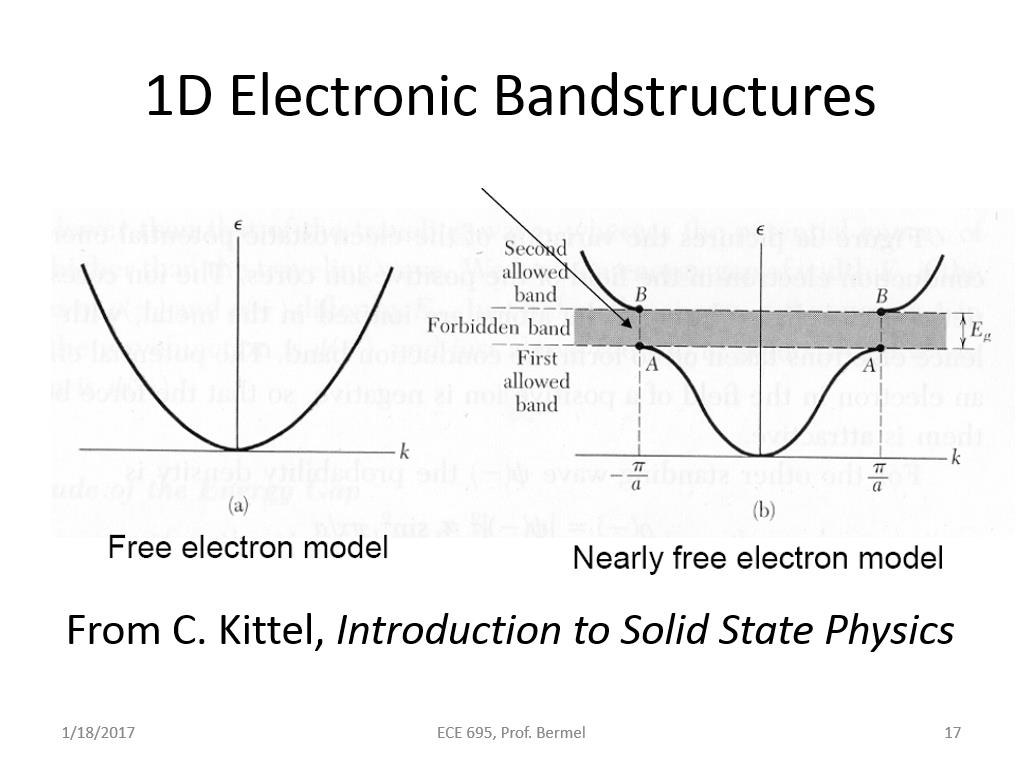 1D Electronic Bandstructures
