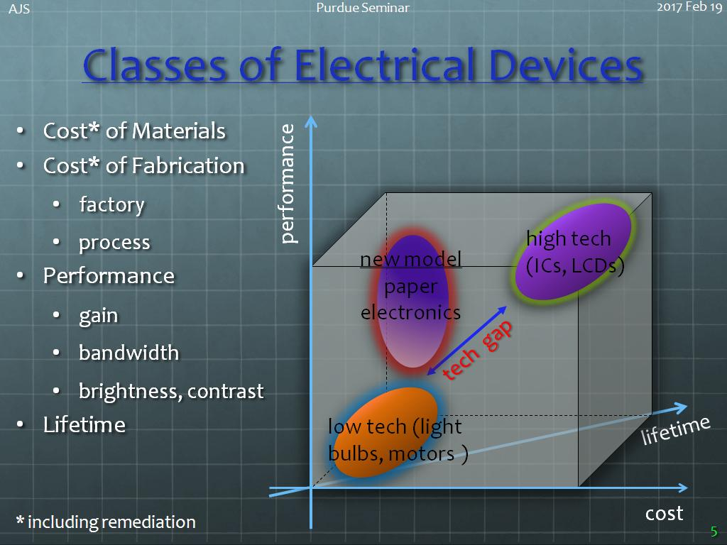 Classes of Electrical Devices