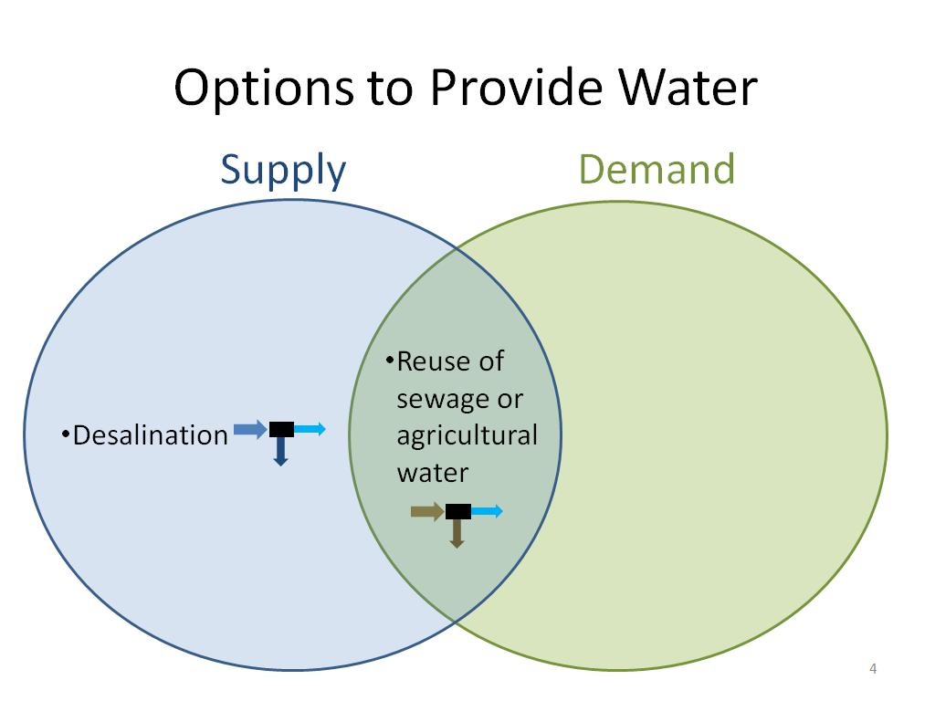 Options to Provide Water
