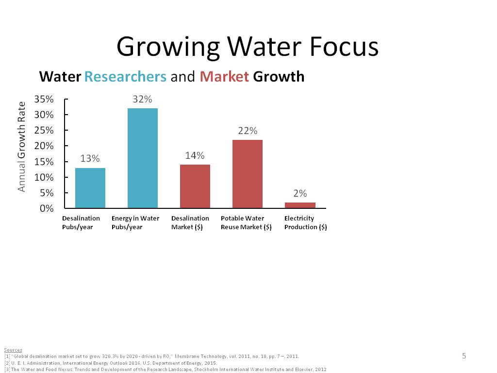 Growing Water Focus