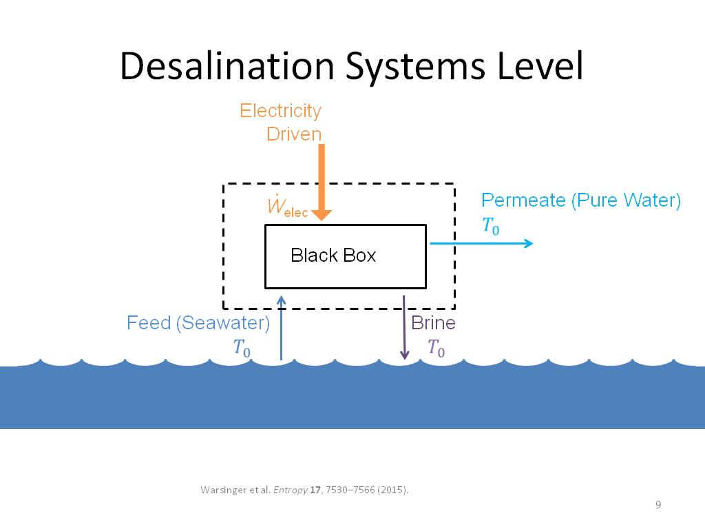 Desalination Systems Level