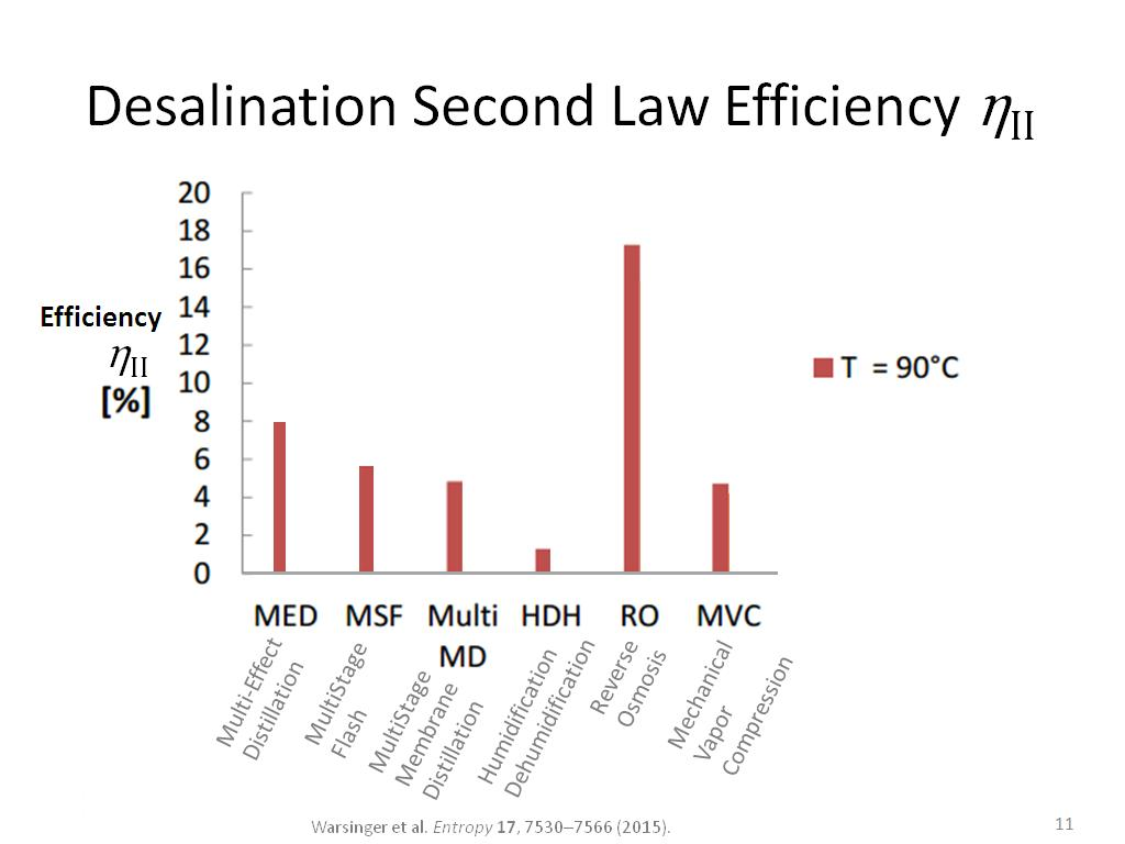 Desalination Second Law Efficiency ηII