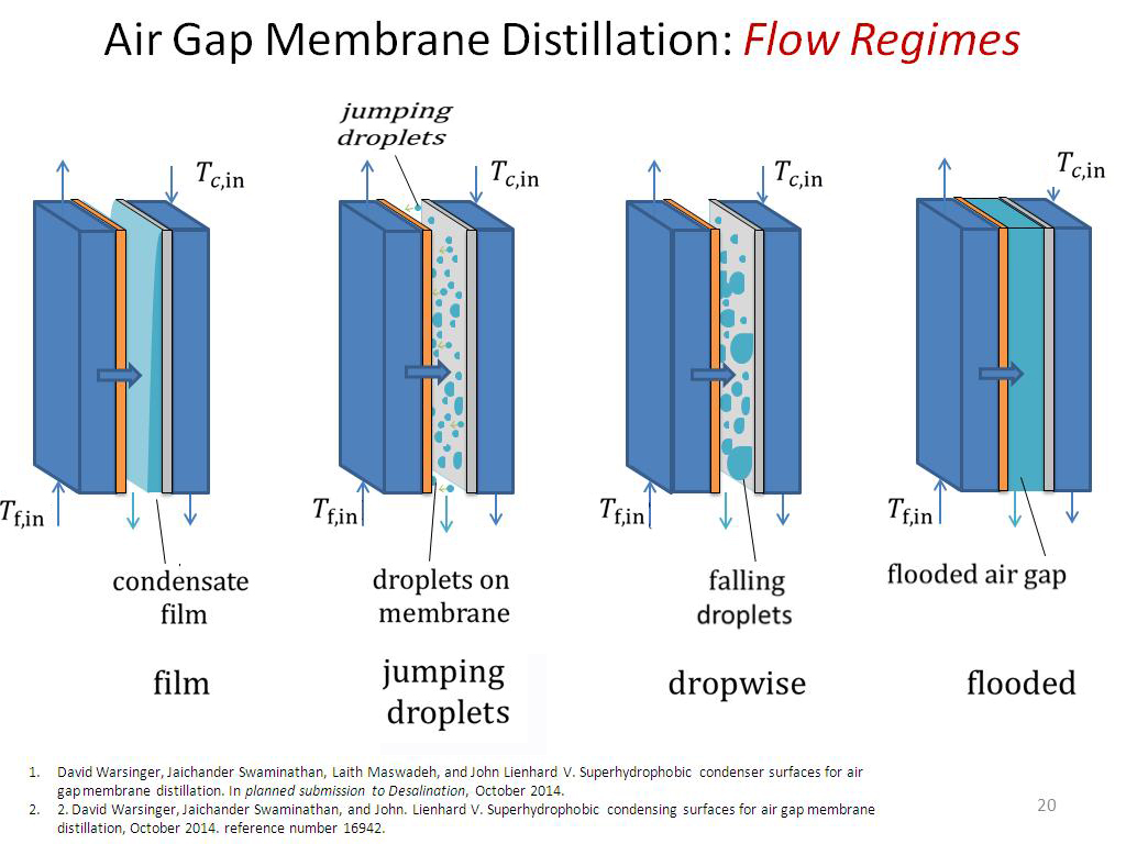 Air Gap Membrane Distillation: Flow Regimes