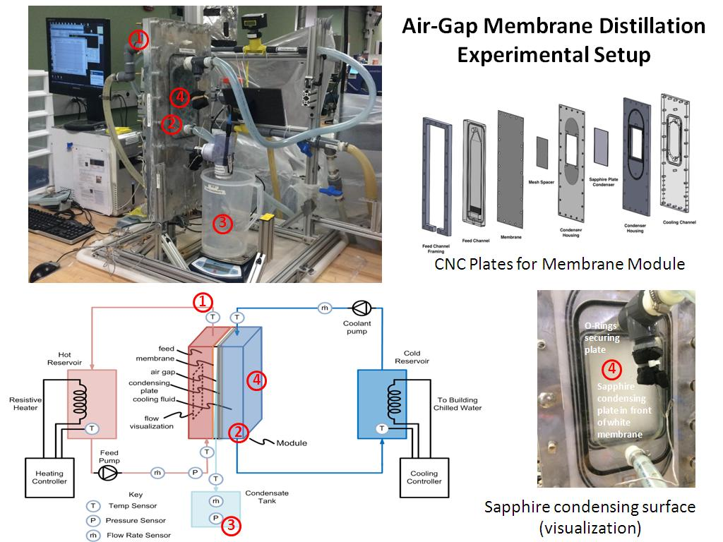 Air Gap Membrane Distillation Experimental Setup