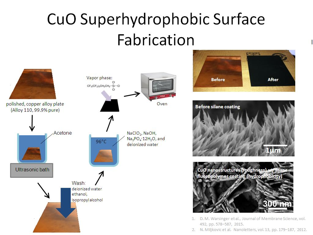 CuO Superhydrophobic Surface Fabrication