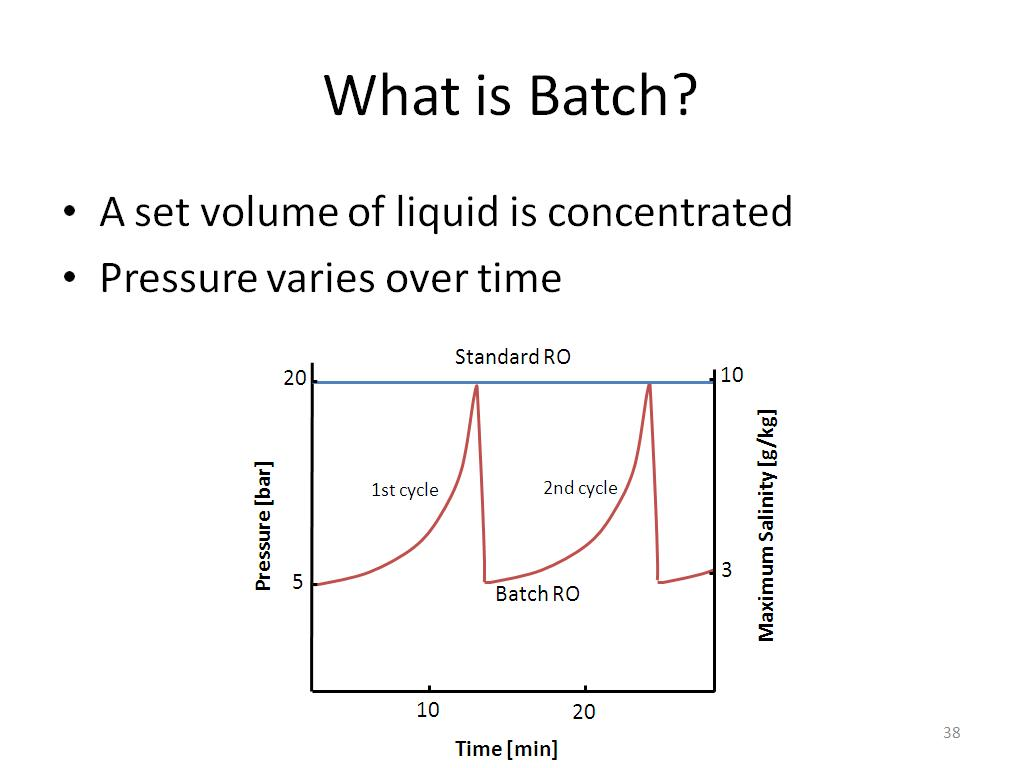 What is Batch?
