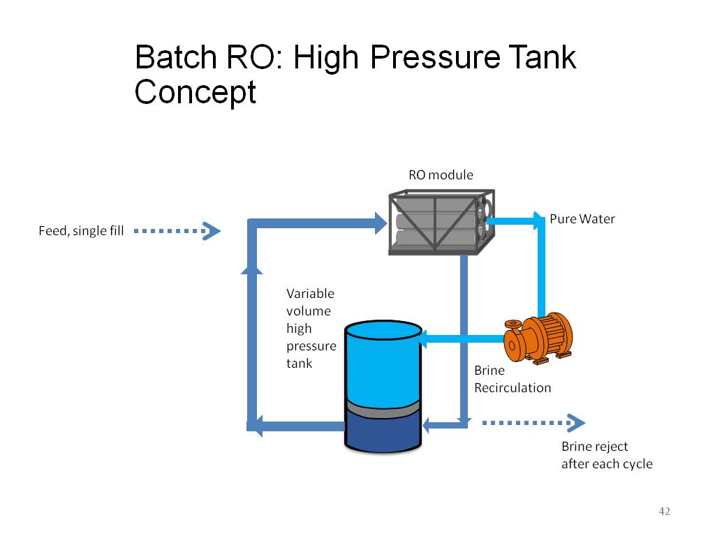 Batch RO: High Pressure Tank Concept