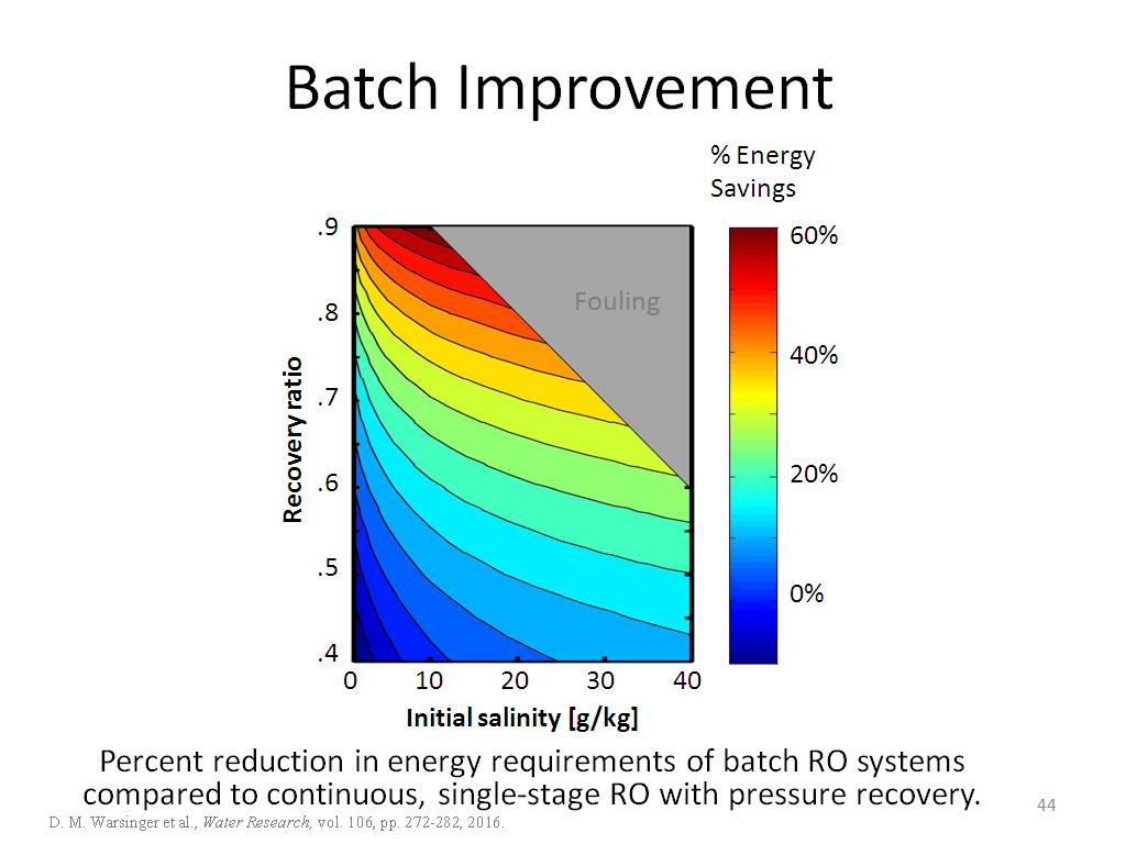 Batch Improvement