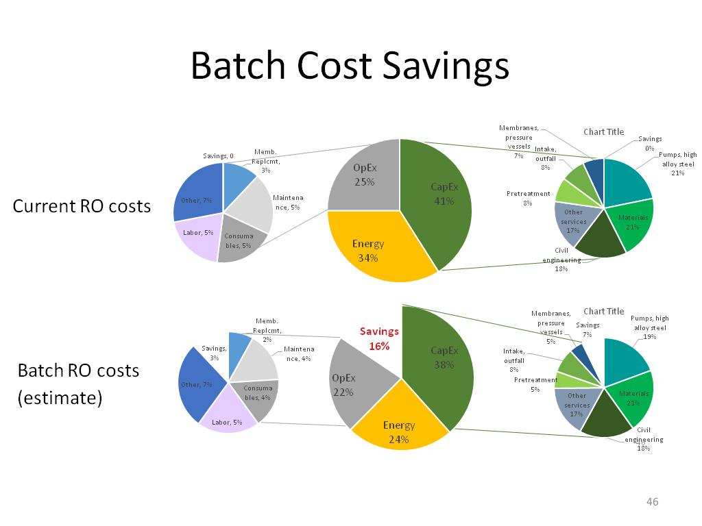 Batch Cost Savings