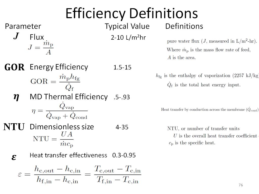 Efficiency Definitions