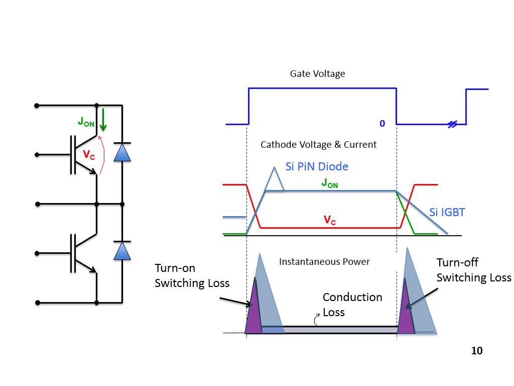 nanoHUB org - Resources: History of SiC Power Devices and a