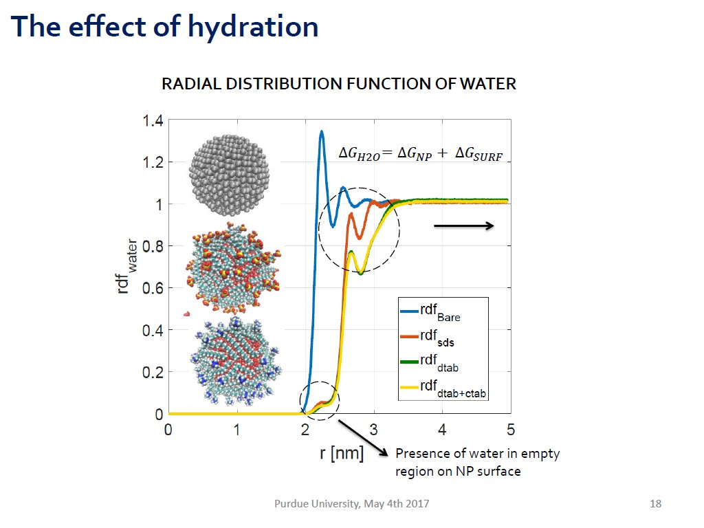 The effect of hydration