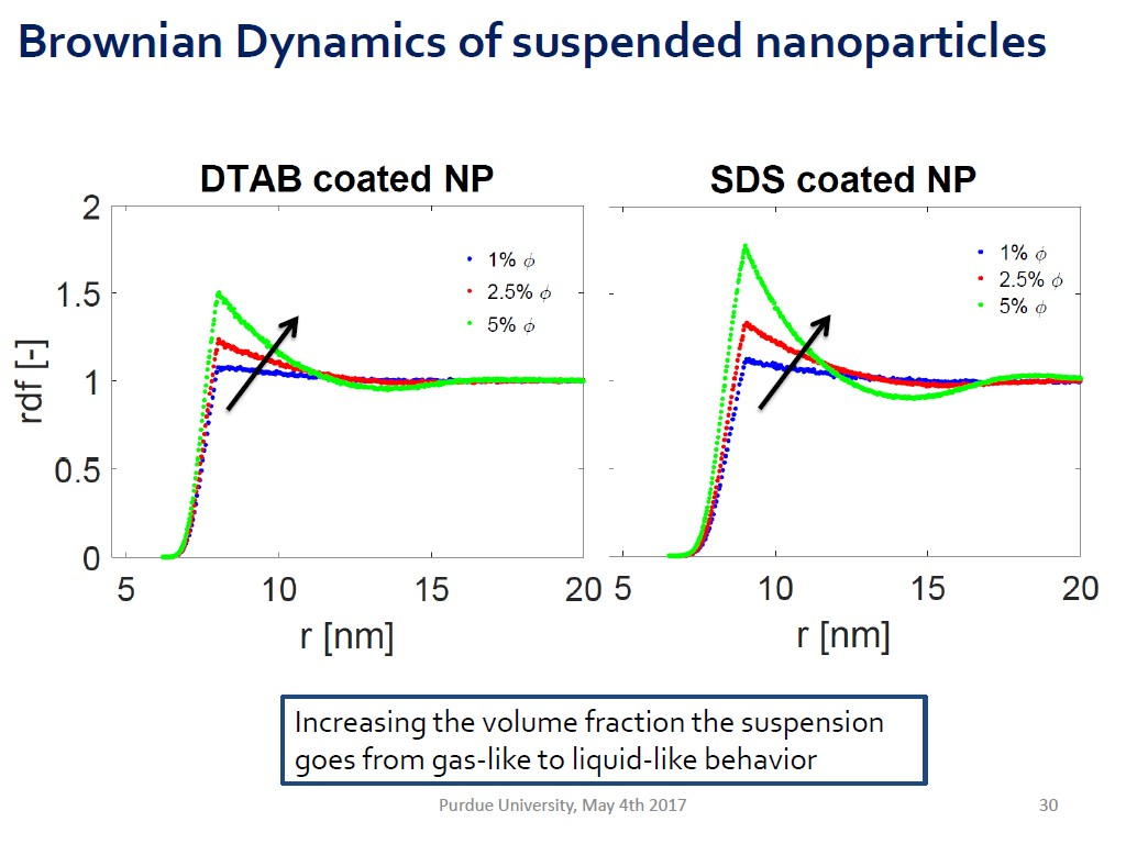 Brownian Dynamics of suspended nanoparticles
