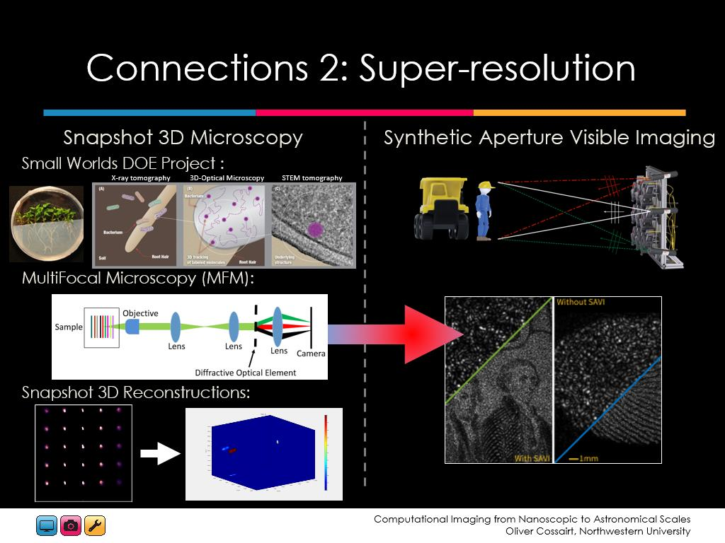 Resources Computational Imaging From Nanoscopic To Oliver Super 55 Schematic Connections 2 Resolution