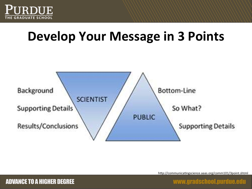 Develop Your Message in 3 Points