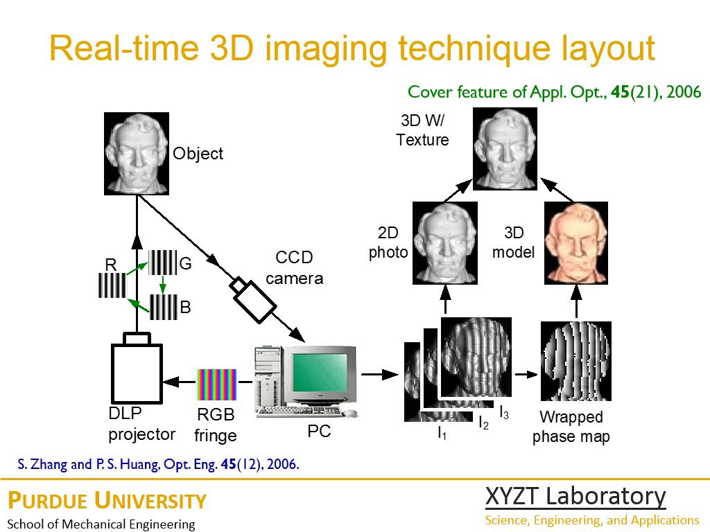 Real-time 3D imaging technique layout