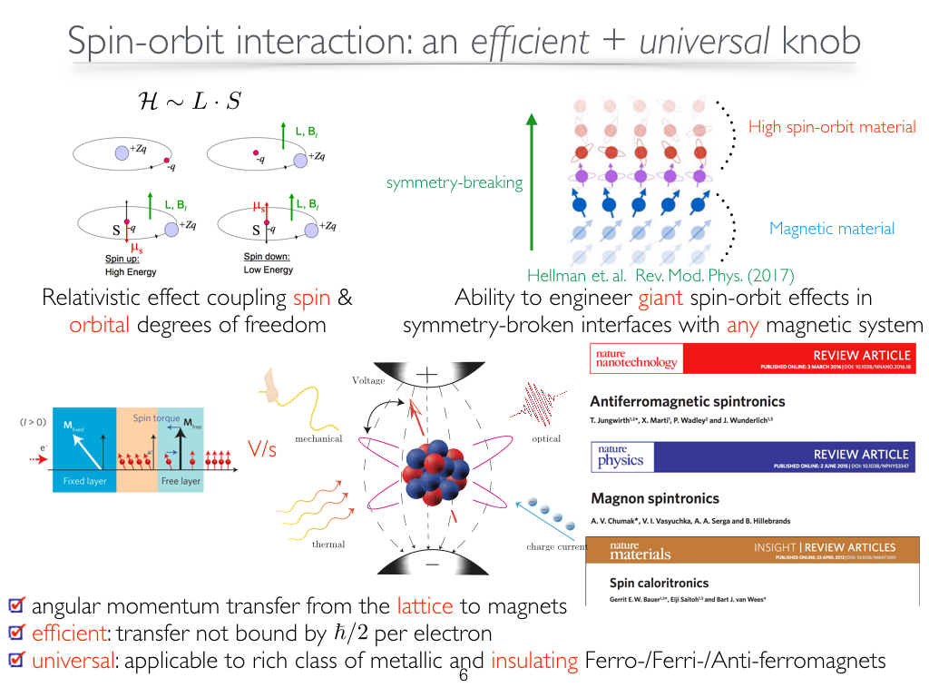 Spin-orbit interaction:an efficient + universal knob