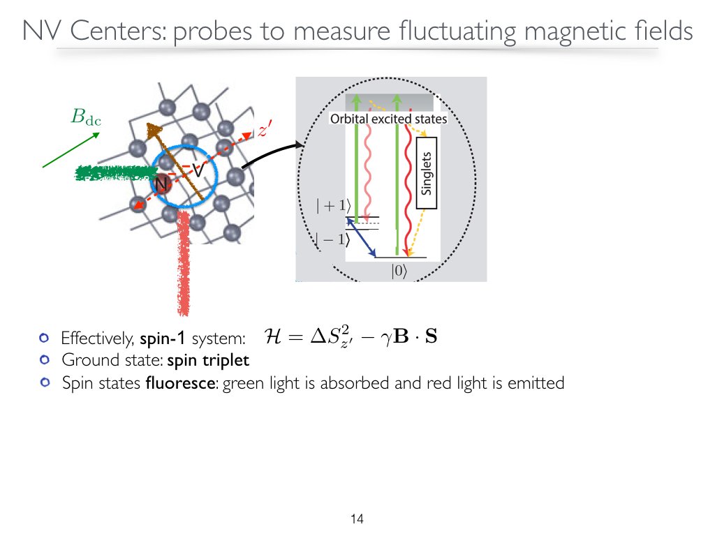 NV Centers:probes to measure fluctuating magnetic fields